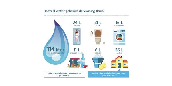 aqinvmmwaterverbruik.jpg